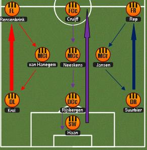 futbol totalny - schemat